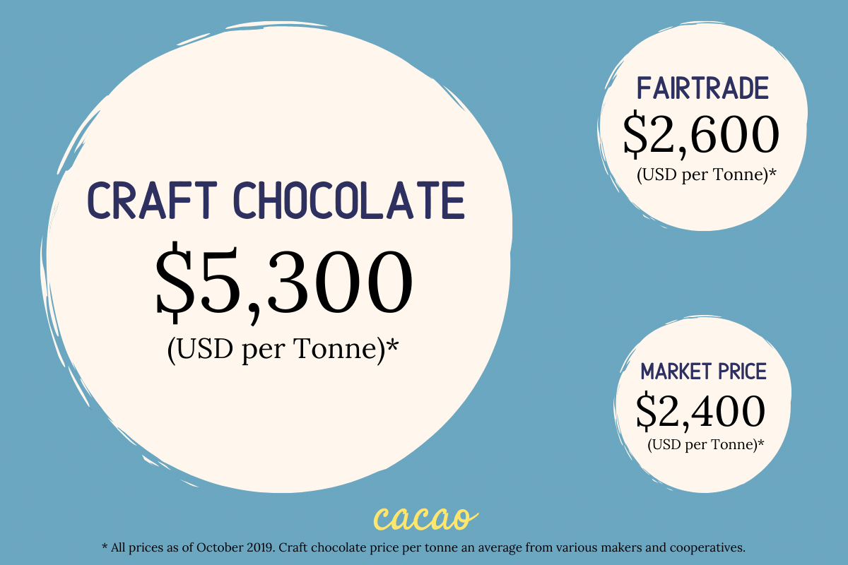 craft chocolate fairtrade
